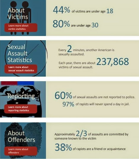 RAINN statistics (Rape, Abuse, and Incest National Network)