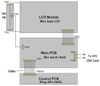 Hình 18 - Sơ đồ tổng thể các bản mạch chính và màn hình của máy