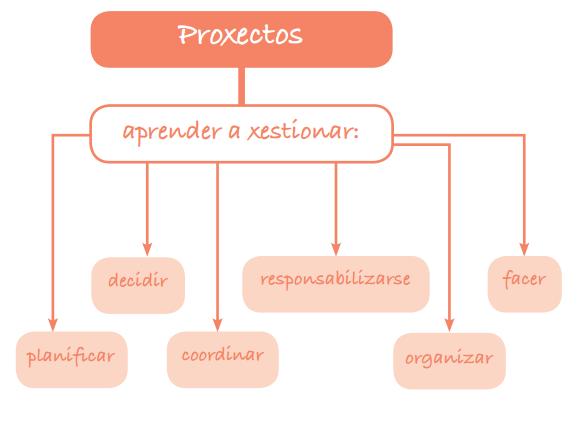 Proyectos integrados enfoque no for Proyecto para una cantina escolar