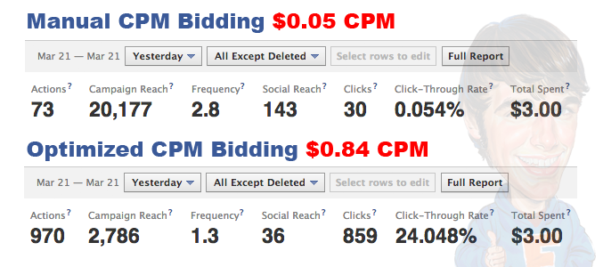cpm bidding cost rate.