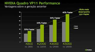 Nvidia® Quadro® Kepler Performance