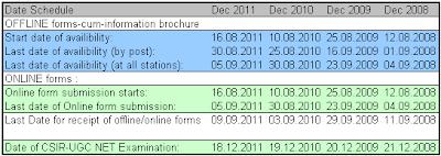 CSIR-UGC NET December Exam Dates
