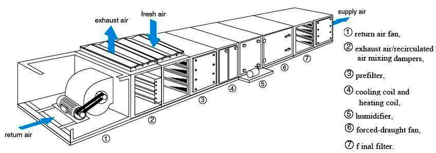 Hvac Systems Main Equipment on hvac split system diagram