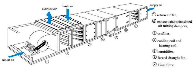 Room Air Conditioner Exhaust