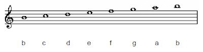 b locrian scales