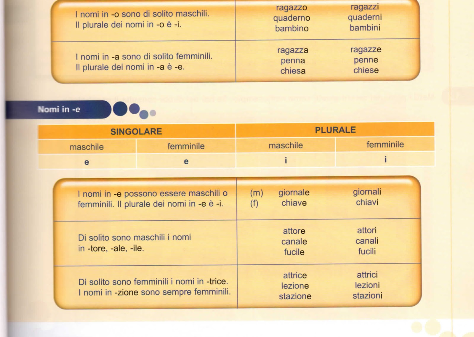 итальянский язык грамматика схемы