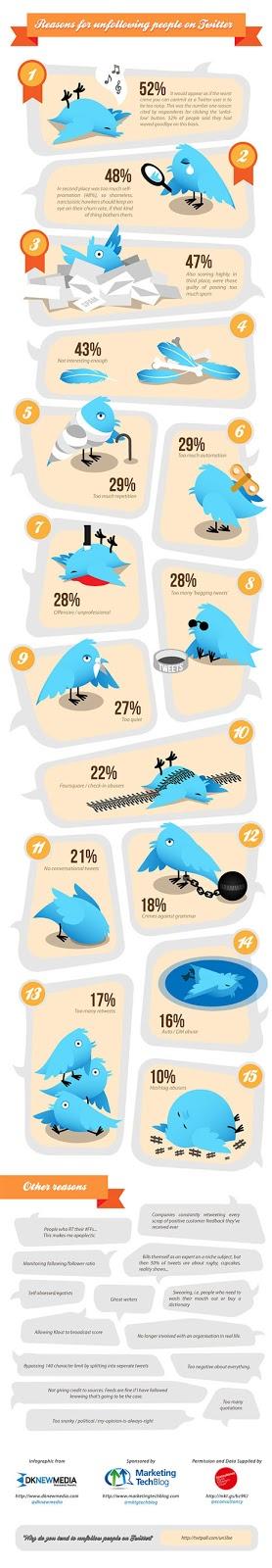 Infografia sobre els seguidors o followers a Twitter