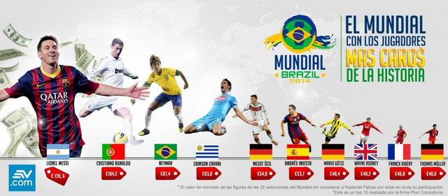 El Mundial Brasil 2014 tendrá los jugadores más caros de la historia
