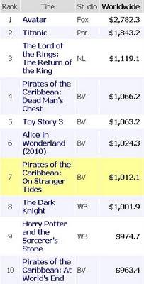 1 Milyar Doları Geçen 8. Film