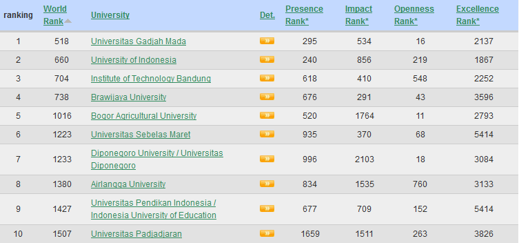 ranking universitas universitass di indonesia