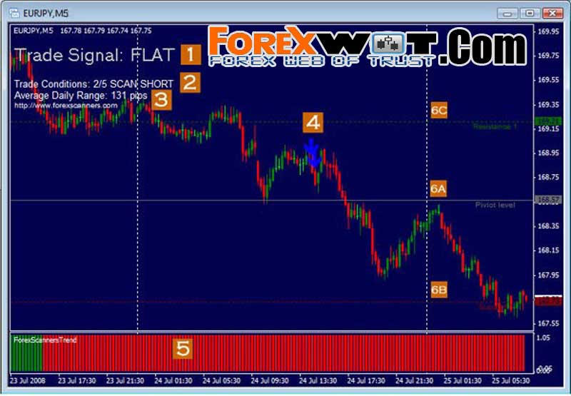 Short term forex trading