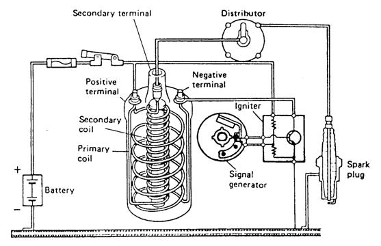 Sistem pengapian elektronik transistor pada sistem pengapian transistor signal generator dipasang di dalam distributor untuk menggantikan breaker point platina dan cam ccuart Gallery
