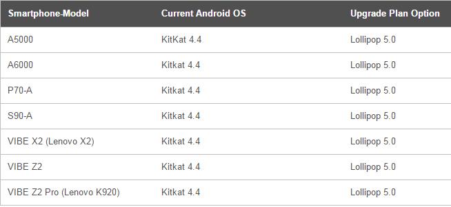 Daftar 7 perangkat Lenovo yang akan mendapatkan update Android v5.0 Lollipop