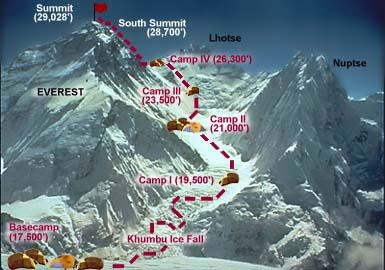 South Col - Wikipedia