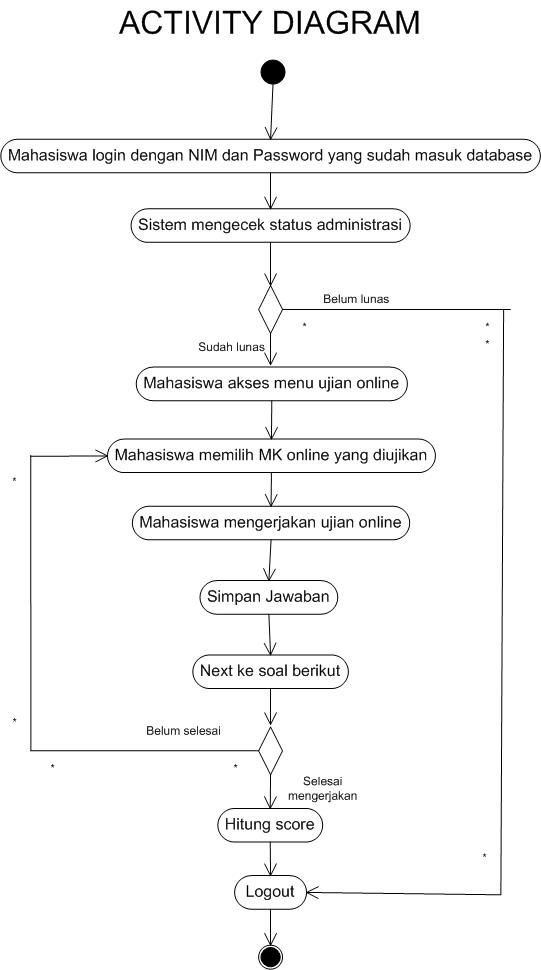 Activity Diagram Online Exam