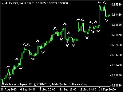 H indikator forex fractals