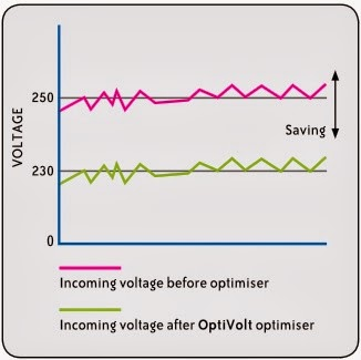 Electricity Voltage Optimiser