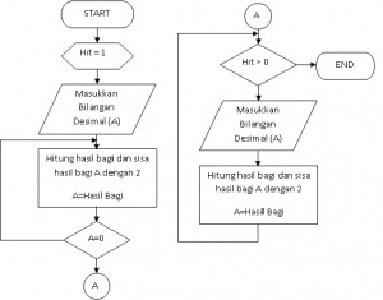 Logika  Algoritma dan Flowchart