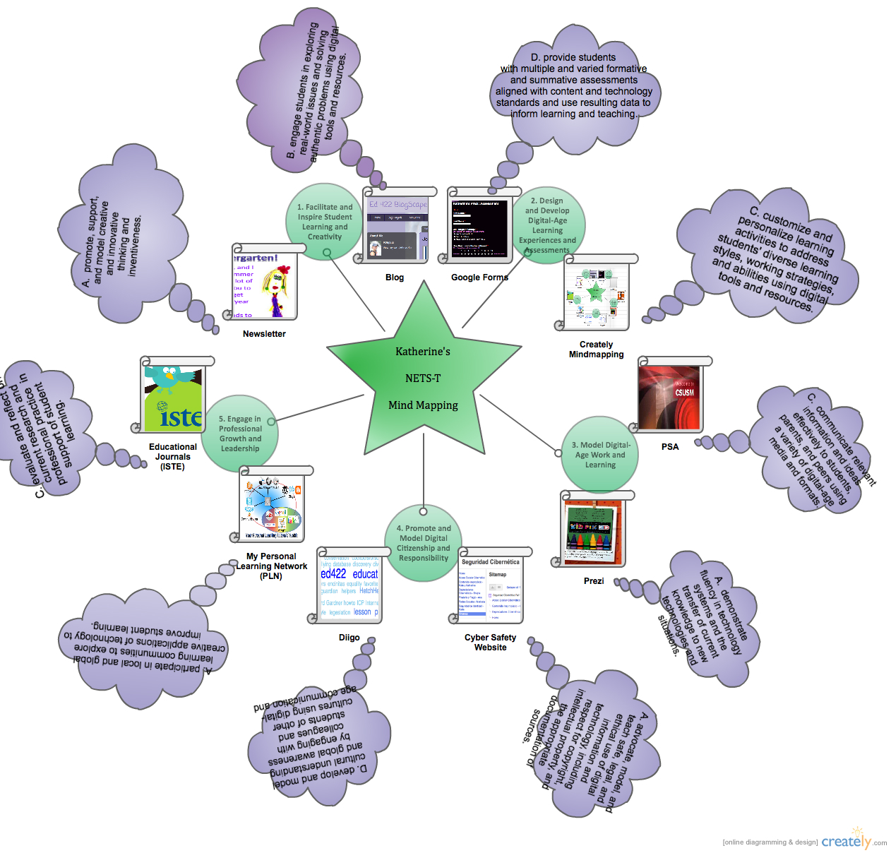 Classroom Design With Technology In Mind ~ Technology in the classroom mind mapping
