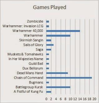 Breakdown of games we've played in 2014
