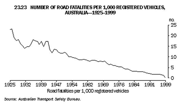 Death Statistics Australia Road Deaths in Australia