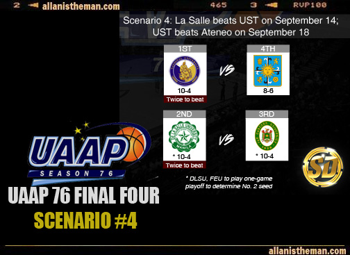 UAAP 76: Men's Basketball Final Four possible scenarios