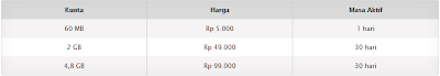 Harga Paket XL Regular BlackBerry 10 HotRod 3G+