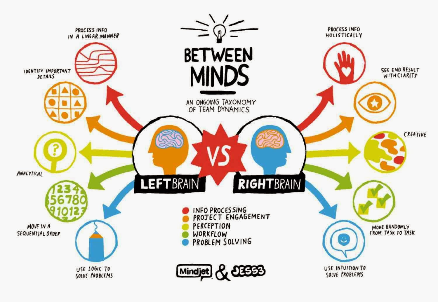 left versus right brain and how This is an idea of two halves (pun intended): firstly that there is a difference between left brain thinking and right brain thinking, and secondly that individuals differ in the extent to which they favour either the 'left brain' or the 'right brain'.