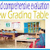 Continuous and comprehensive evaluation(CCE) New Grading Table