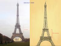 concepto de escala