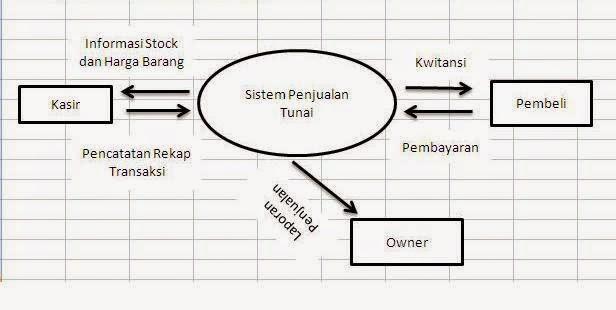 Yunilicious november 2014 diagram konteks dyzki shop ccuart Images