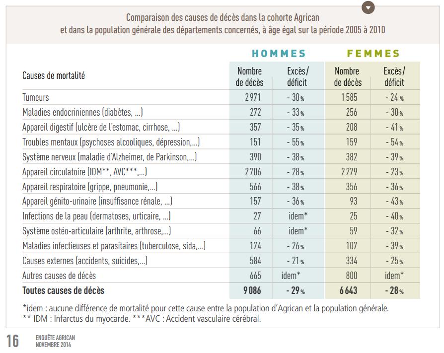 Comparaison des causes de décés dans la cohorte AgriCan