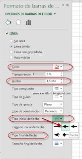 Gráfico de dispersión con barras de error.