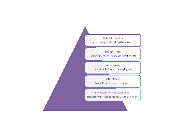 Maslow's Hierarchy of Needs Diagram - Karmic Ally Coaching