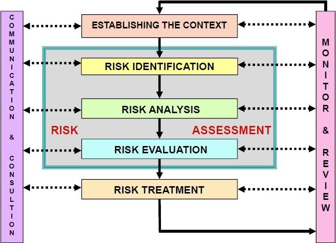 Risk management manajemen risiko rumah sakit lean healthcare menetapkan konteks establishing the context tidak dijelaskan karena konteksnya sudah jelas yaitu rumah sakit dengan ccuart Images