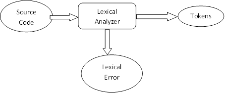 lexical analyzer reads source program character by character Your lexical analyzer program will be an your lexical analyzer should take a c-- source code file you can use fgetc or getc to read one character at a.
