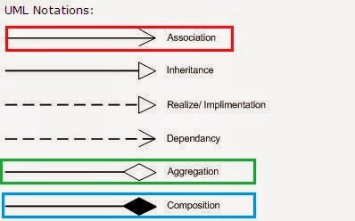 Difference between Association, Aggregation and Composition