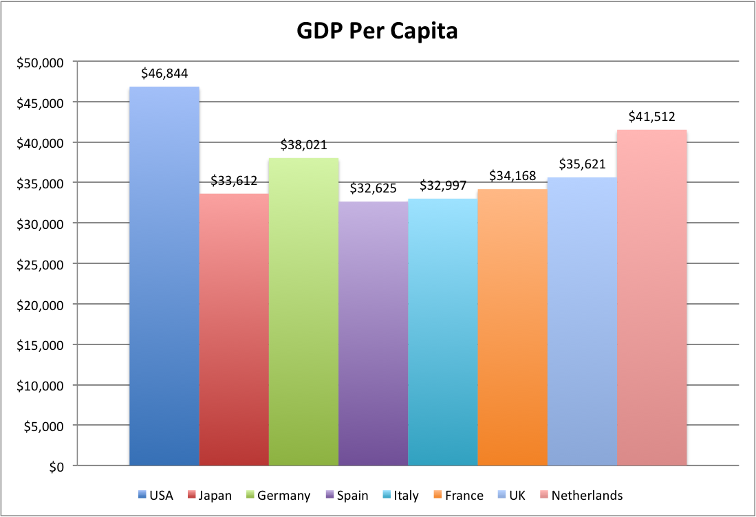 gdp vs gni Gross national income (gni) is the income earned by a country's citizens and companies gdp and gnp comparisons gni by country gni per capita.