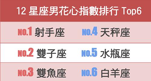 12星座男花心指數排行Top6