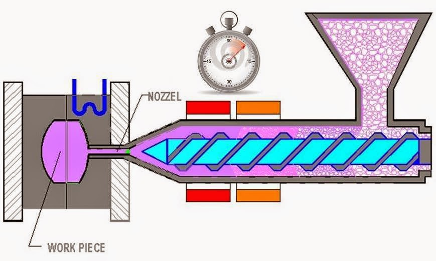 Menghindari Residence Time Material Terlalu Lama di Barrel Dalam Pemilihan Mesin Molding