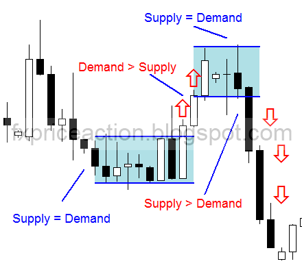 using demand and supply analysis identify Trend direction the most obvious way to identify a supply or demand zones in price charts is when you have an obvious change in the direction.