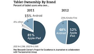 Tablet-Share-iPad-Andriod