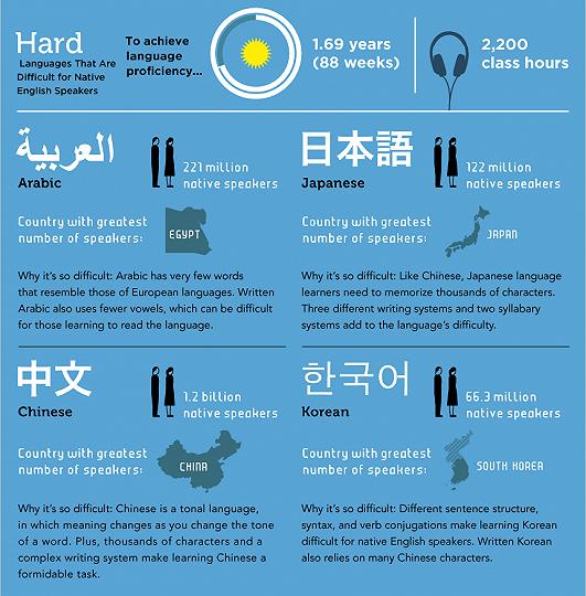 Bahasa yang memiliki tingkat kesulitan tersusah