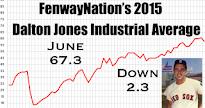 DJIA-JUNE 2015