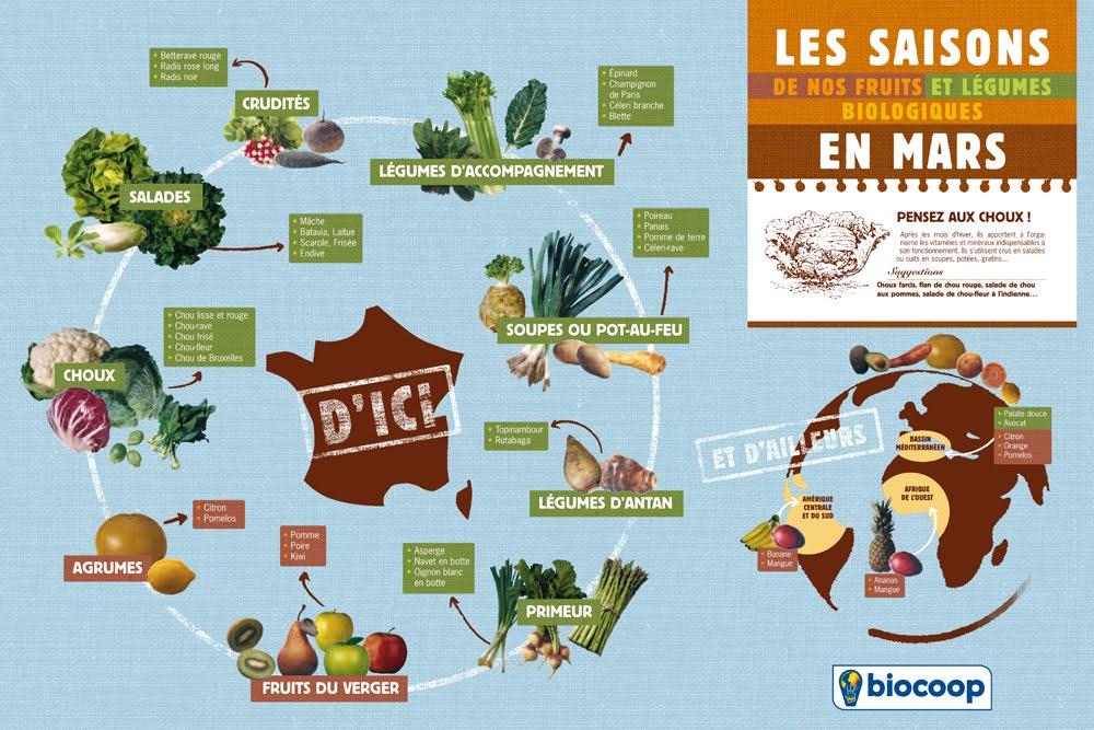 Les recettes de l 39 or fruits et l gumes de saison mars - Fruit ou legume en y ...
