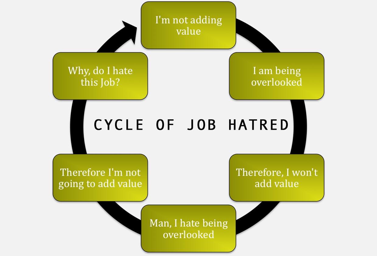 hate new job