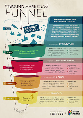 Inbound Marketing Infographic created by Smart Insights