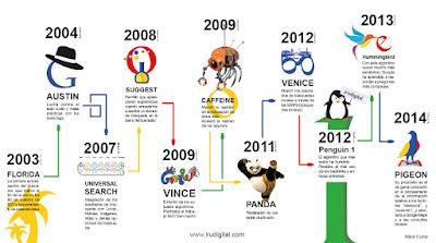 Los algoritmos de Google en 2015 y 2016 (I)