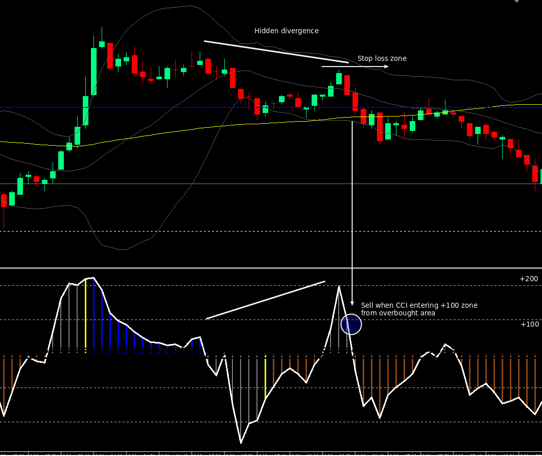 Cci divergence trading system
