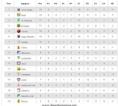 Tabla de posiciones del Torneo Apertura 2014, Liga MX